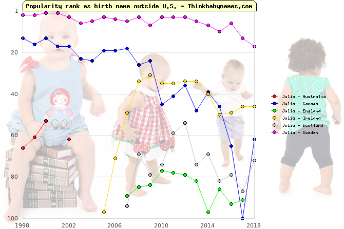 Top 100 baby names ranking of Julia outside U.S.