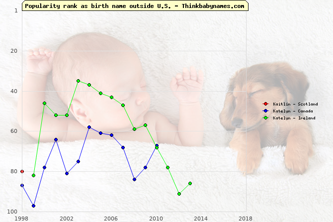 Top 100 baby names ranking of Kaitlin, Katelyn, Katelynn outside U.S.
