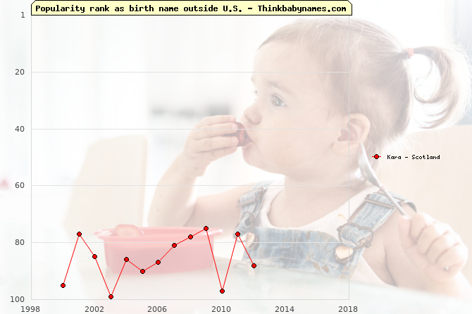 Top 100 baby names ranking of Kara outside U.S.