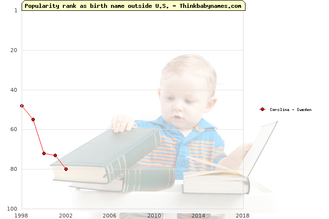 Top 100 baby names ranking of Caroline outside U.S.