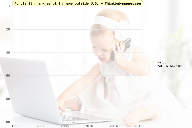 Top 100 baby names ranking of Karol outside U.S.