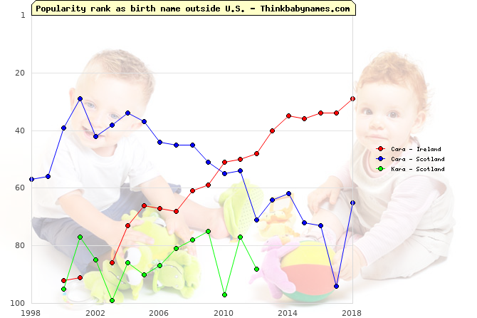 Top 100 baby names ranking of Cara, Kara outside U.S.