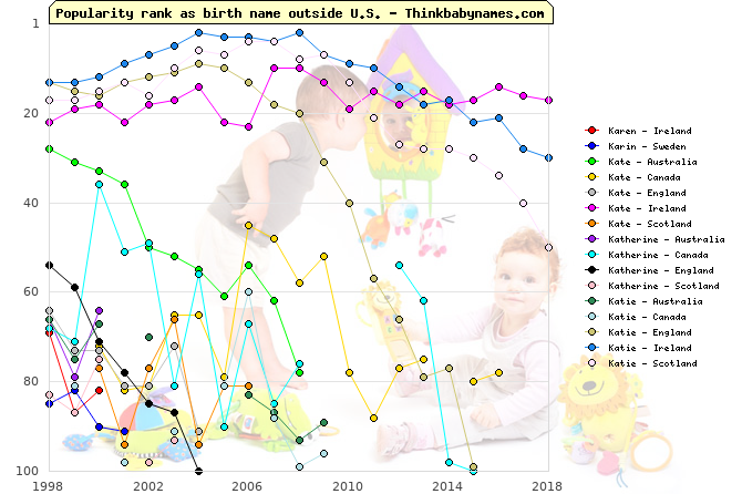 Top 100 baby names ranking of Karen, Karin, Kate, Katherine, Katie outside U.S.
