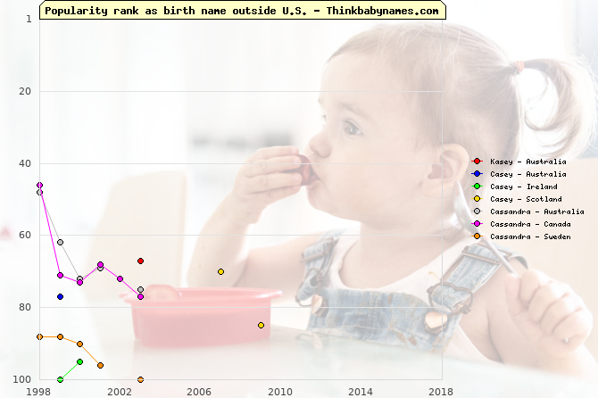 Top 100 baby names ranking of Kasey, Casey, Cassandra outside U.S.