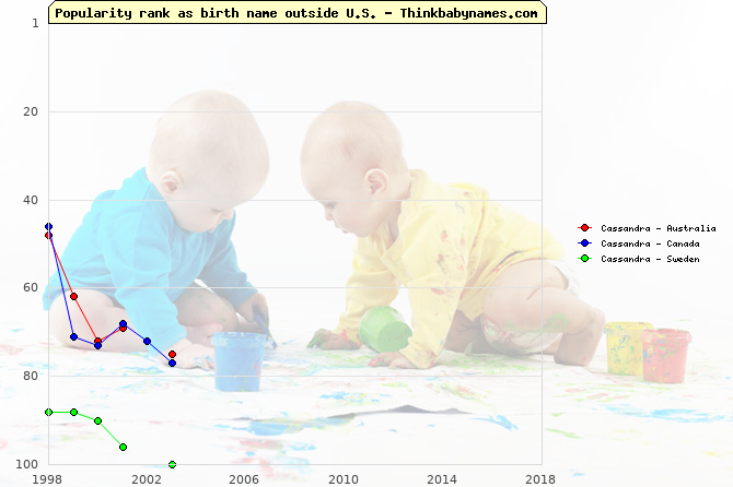 Top 100 baby names ranking of Cassandra outside U.S.