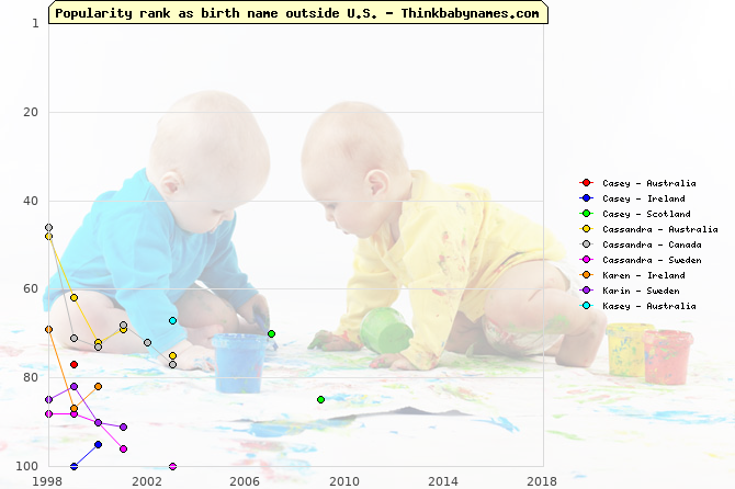 Top 100 baby names ranking of Casey, Cassandra, Karen, Karin, Kasey outside U.S.