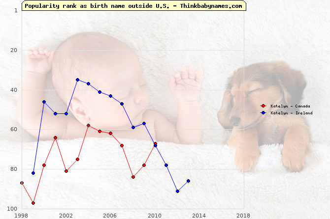 Top 100 baby names ranking of Katelyn outside U.S.