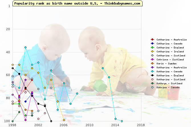 Top 100 baby names ranking of Catherine, Catriona, Karin, Katherine, Kathryn, Katrina outside U.S.