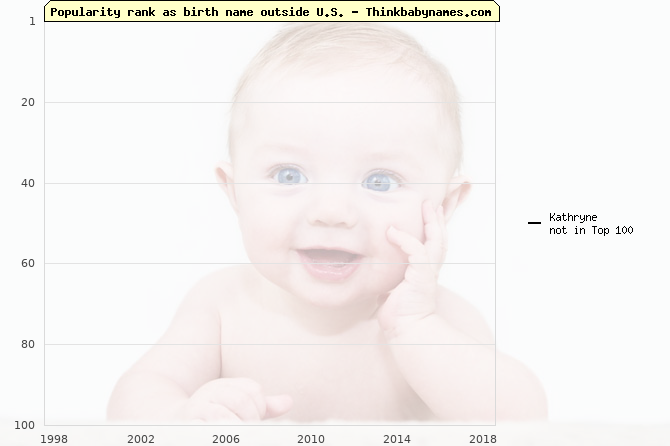 Top 100 baby names ranking of Kathryne outside U.S.
