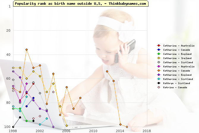 Top 100 baby names ranking of Catherine, Katherine, Kathryn, Katrina outside U.S.