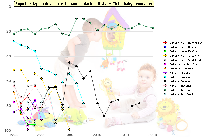 Top 100 baby names ranking of Catherine, Catriona, Karen, Karin, Kate outside U.S.