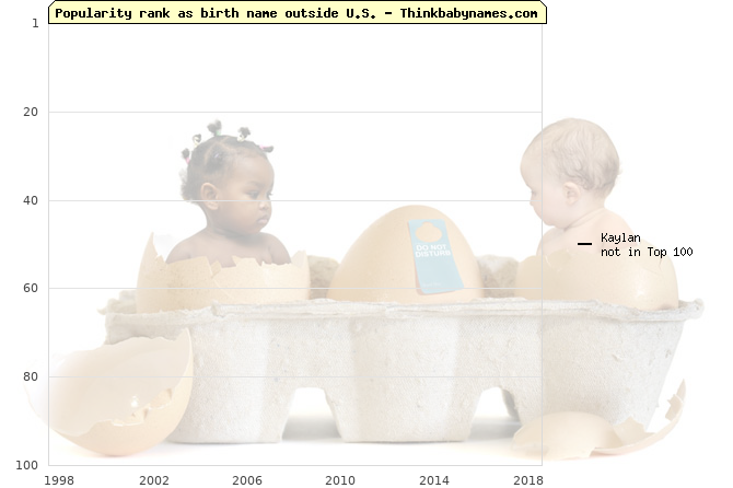 Top 100 baby names ranking of Kaylan outside U.S.