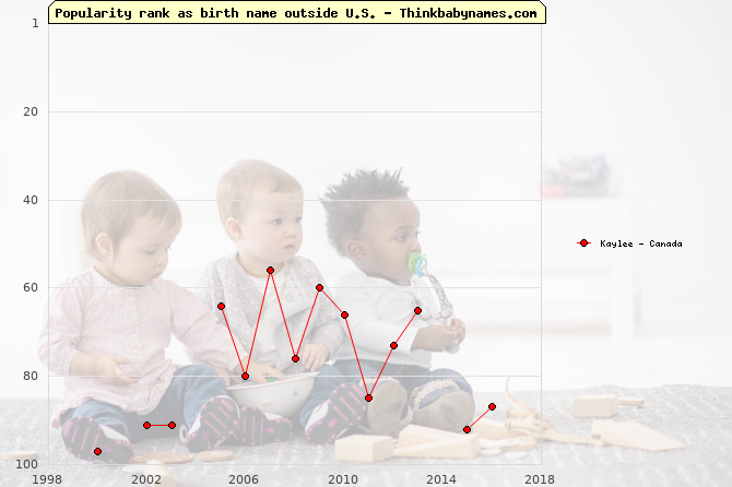 Top 100 baby names ranking of Kaylee outside U.S.