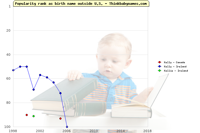 Top 100 baby names ranking of Kelly, Kellie outside U.S.
