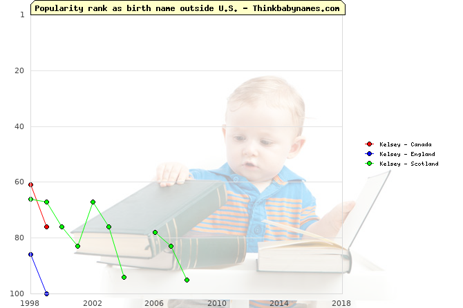 Top 100 baby names ranking of Kelsey outside U.S.