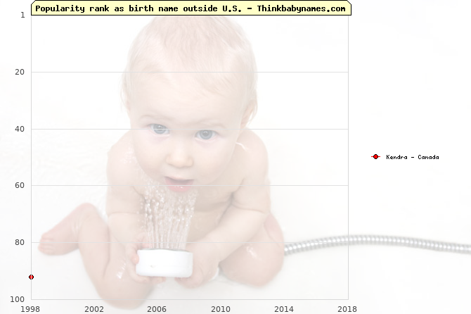 Top 100 baby names ranking of Kendra outside U.S.