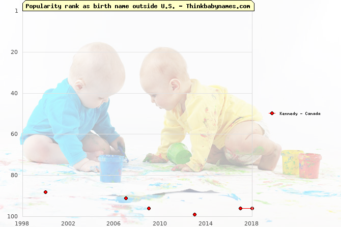 Top 100 baby names ranking of Kennedy outside U.S.