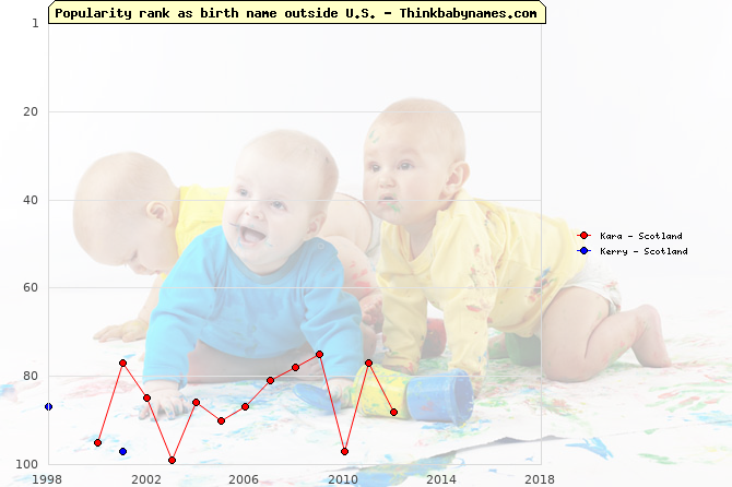 Top 100 baby names ranking of Kara, Kerry outside U.S.