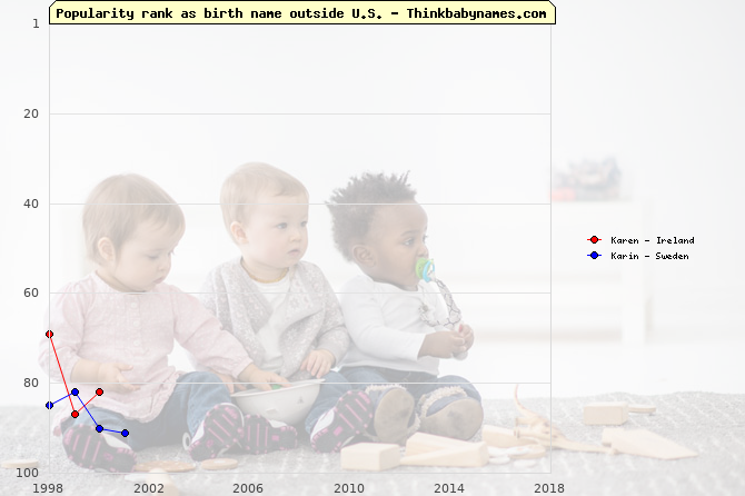 Top 100 baby names ranking of Karen, Karin outside U.S.