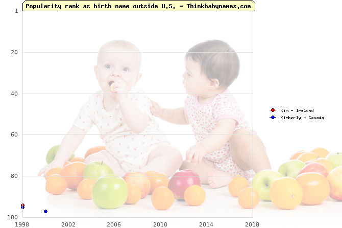 Top 100 baby names ranking of Kim, Kimberly outside U.S.