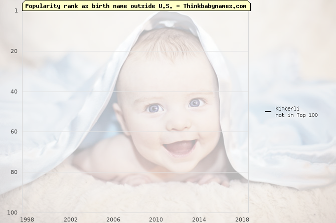 Top 100 baby names ranking of Kimberli outside U.S.