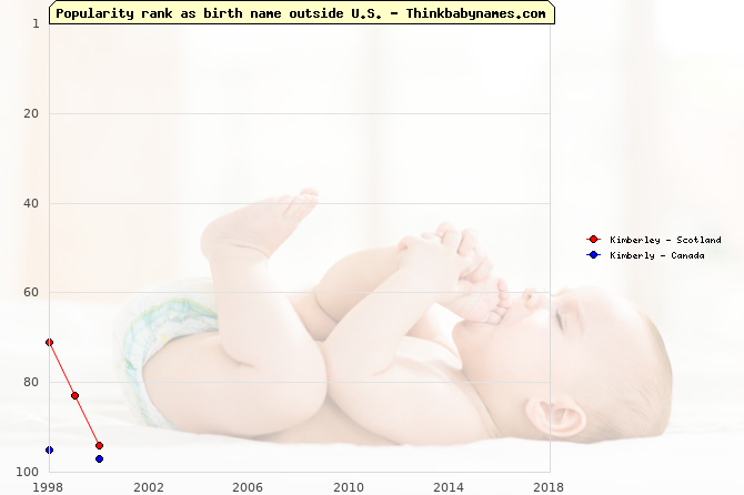 Top 100 baby names ranking of Kimberley, Kimberly outside U.S.