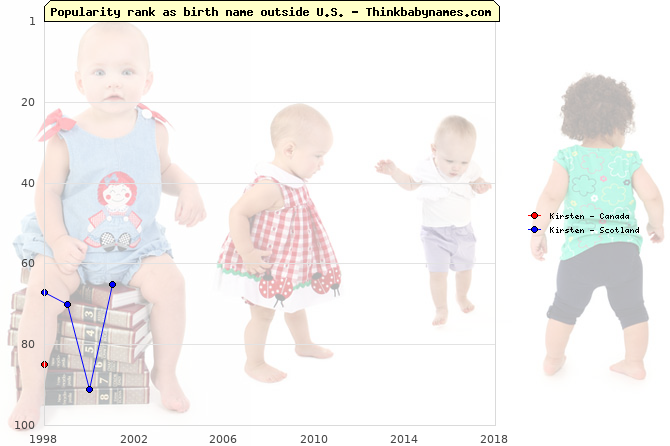 Top 100 baby names ranking of Kirsten outside U.S.