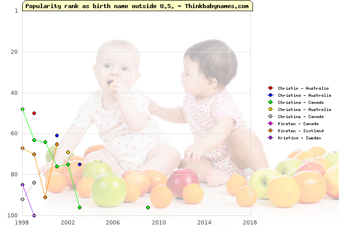 Top 100 baby names ranking of Christin, Christina, Christine, Kirsten, Kristina outside U.S.