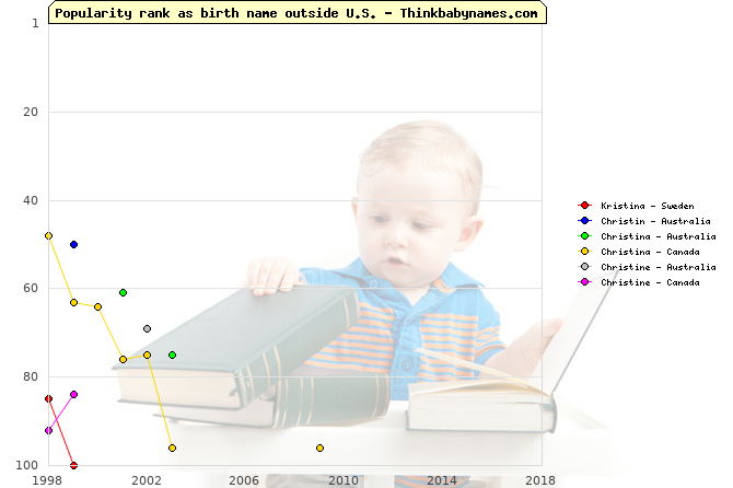 Top 100 baby names ranking of Kristina, Christin, Christina, Christine outside U.S.