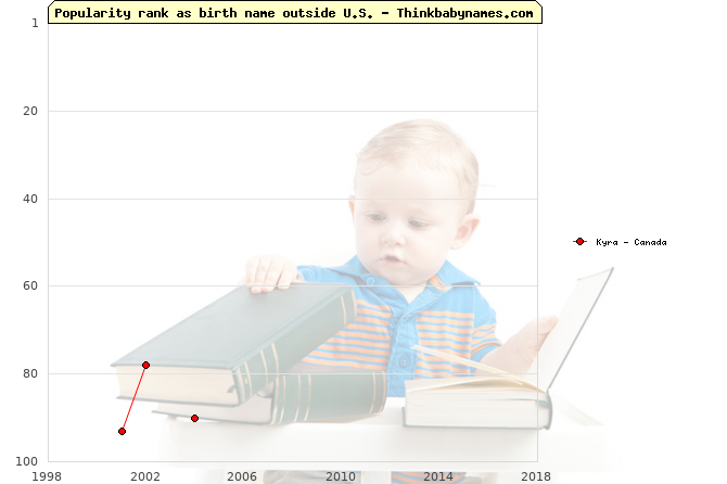 Top 100 baby names ranking of Kyra outside U.S.