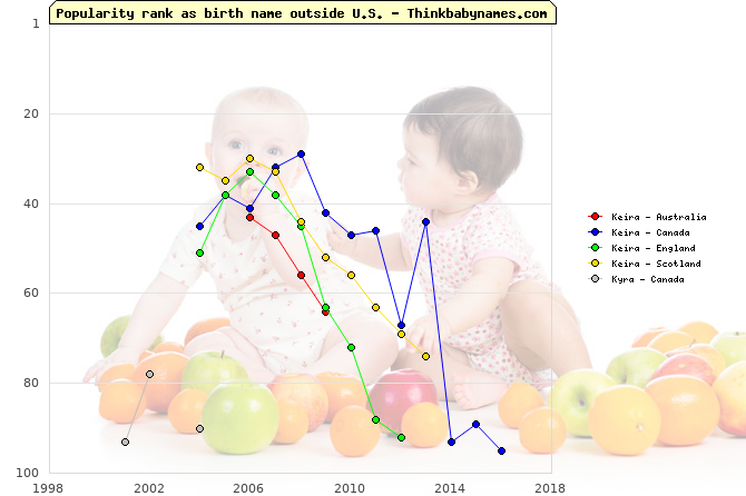 Top 100 baby names ranking of Keira, Kyra outside U.S.