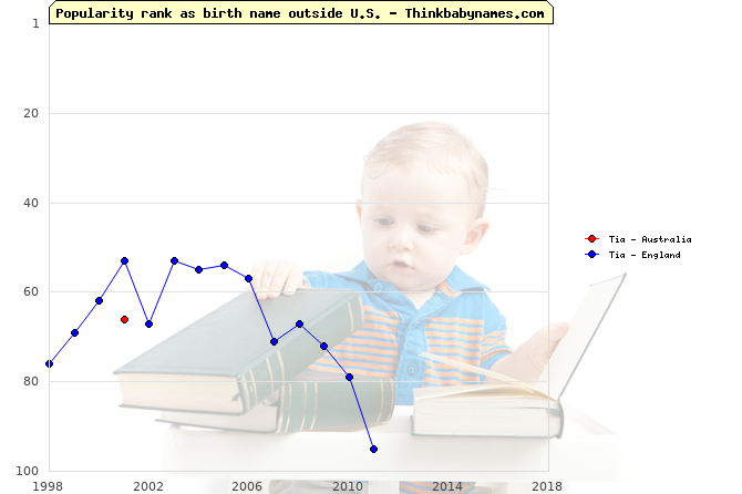 Top 100 baby names ranking of Tia outside U.S.