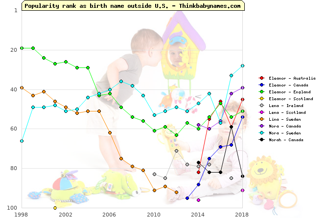 Top 100 baby names ranking of Eleanor, Lena, Lina, Nora, Norah outside U.S.