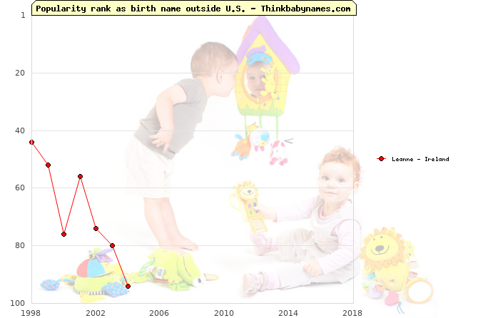 Top 100 baby names ranking of Leanne outside U.S.