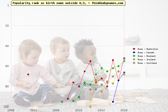 Top 100 baby names ranking of Lia, Rosalie, Rose outside U.S.