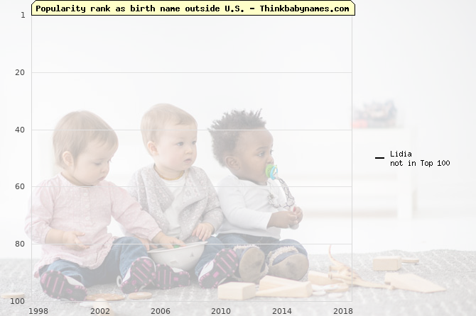 Top 100 baby names ranking of Lidia outside U.S.