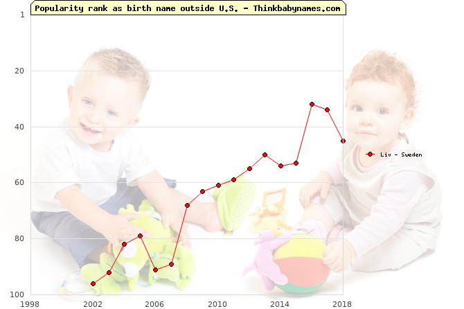 Top 100 baby names ranking of Liv outside U.S.