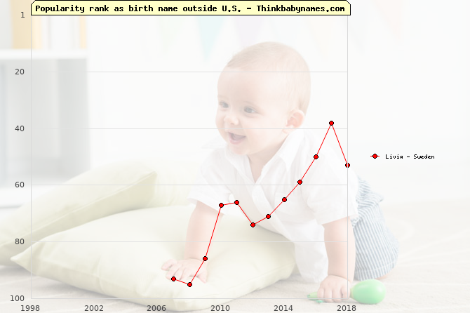 Top 100 baby names ranking of Livia outside U.S.