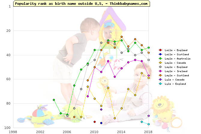 Top 100 baby names ranking of Laila, Layla, Lyla outside U.S.