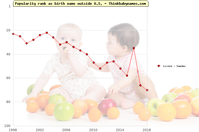 Top 100 baby names ranking of Lovisa outside U.S.