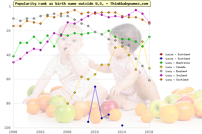 Top 100 baby names ranking of Lucia, Lucie, Lucy outside U.S.