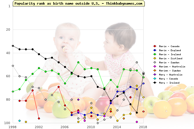 Top 100 baby names ranking of Maria, Mariam, Mary outside U.S.