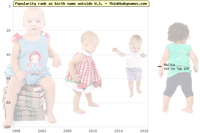 Top 100 baby names ranking of Malika outside U.S.