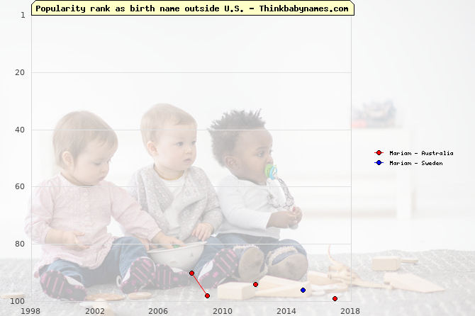 Top 100 baby names ranking of Mariam outside U.S.