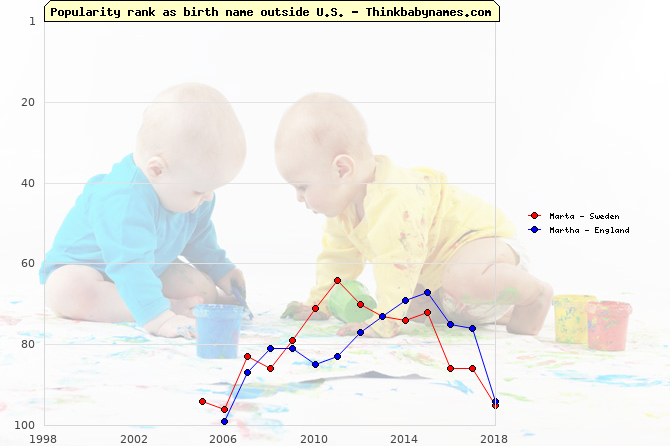Top 100 baby names ranking of Marta, Martha outside U.S.
