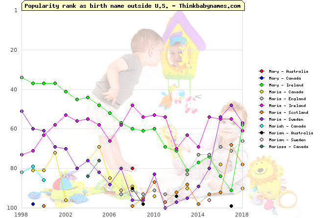 Top 100 baby names ranking of Mary, Maria, Mariah, Mariam, Marissa outside U.S.