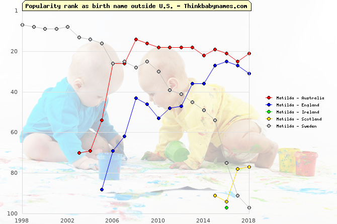 Top 100 baby names ranking of Matilda outside U.S.