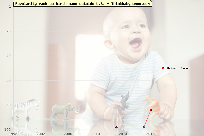 Top 100 baby names ranking of Melina outside U.S.