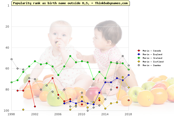 Top 100 baby names ranking of Maria outside U.S.