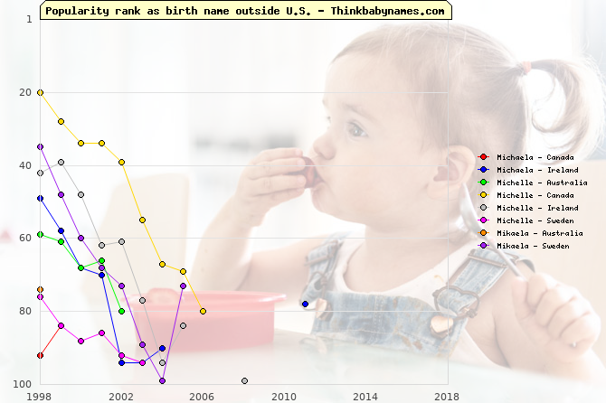 Top 100 baby names ranking of Michaela, Michelle, Mikaela outside U.S.